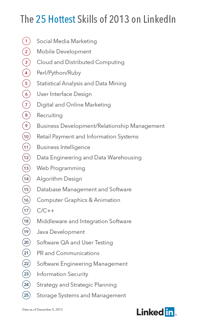 The 25 Hottest Skills of 2013 on LinkedIn