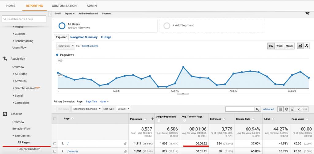 Turinio vertinimas su Google Analytics